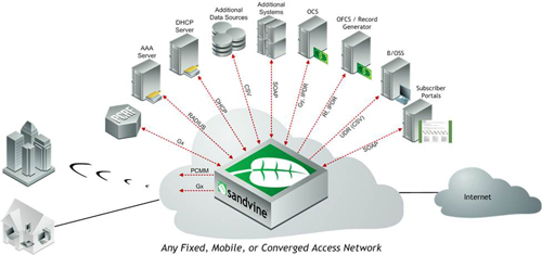 Any Fixed, Mobile, or Converged Access network